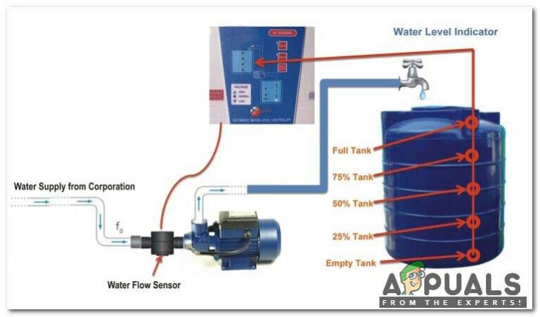 Как определить уровень воды в потолочном резервуаре, установленном на крыше?