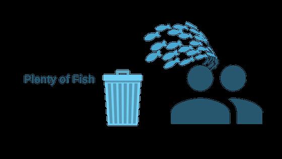 Как удалить свой аккаунт Plenty of Fish (POF)