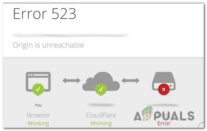 [FIX] Cloudflare 'Ошибка 523: источник недоступен'