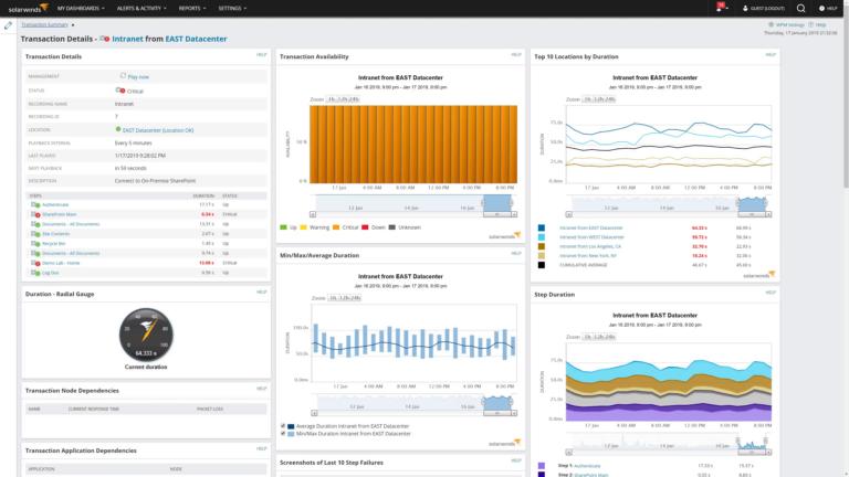 5 лучших инструментов для мониторинга производительности веб-сайта
