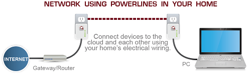 Адаптеры Powerline: решение – Appuals.com